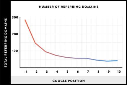Image showing the correlation between number of links a site has and its ranking in Google