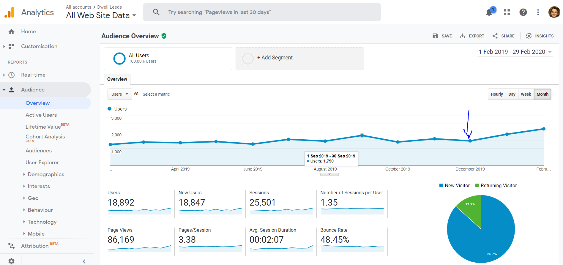 Google analytics for Dwell campaign