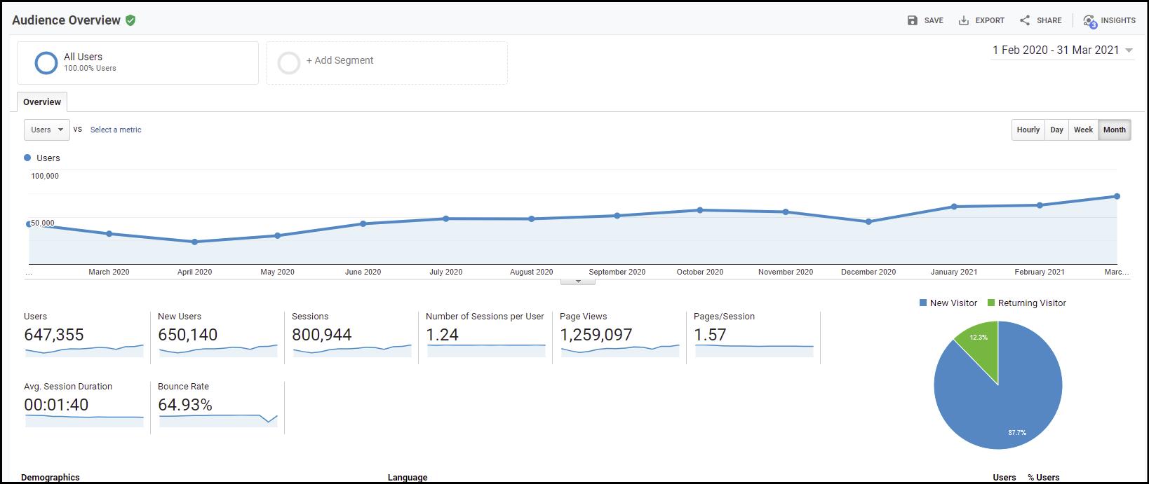 Google analytics for quittance